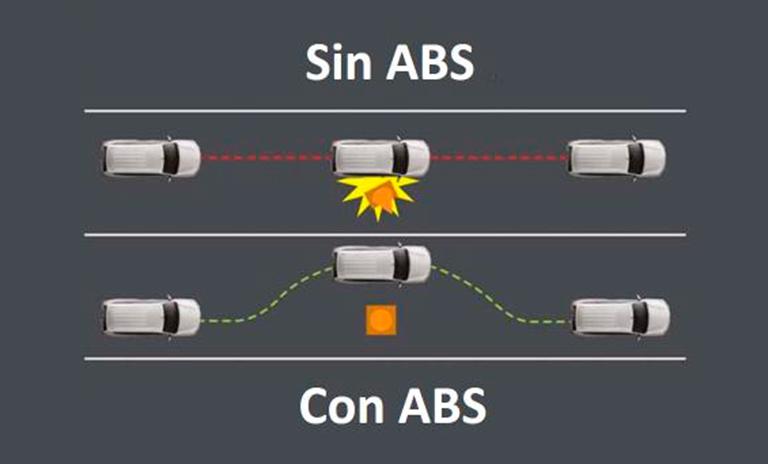 Diagrama de epxlicación de los frenos abs